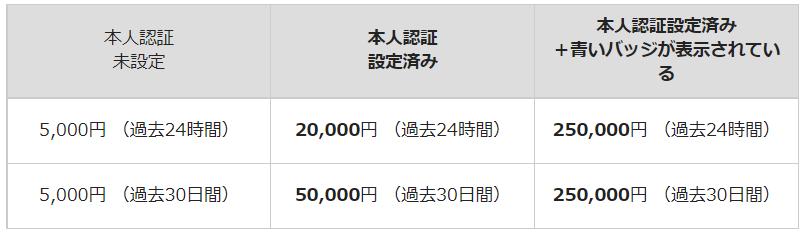 PayPayクレジットカード上限金額